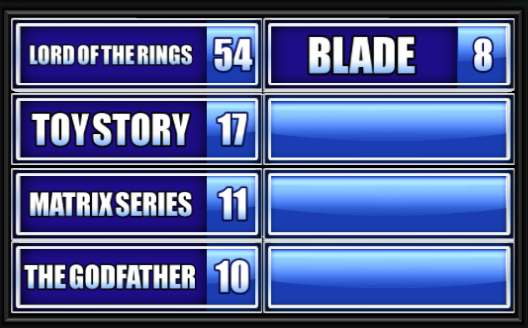 Lord Of The Rings, Toy Story, Blade, Matrix, The Godfather